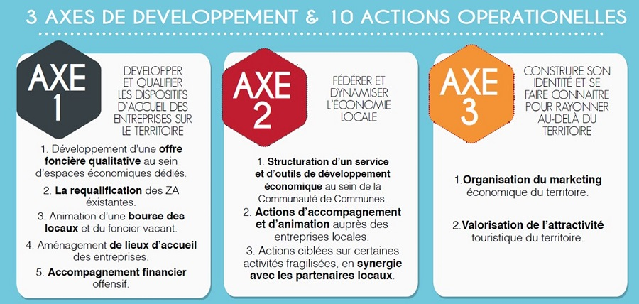 axes developpement